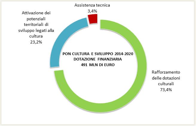 Pon Cultura e Sviluppo 2014 -2020