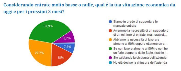 lavoro nel turismo post pandemia - sondaggio 2