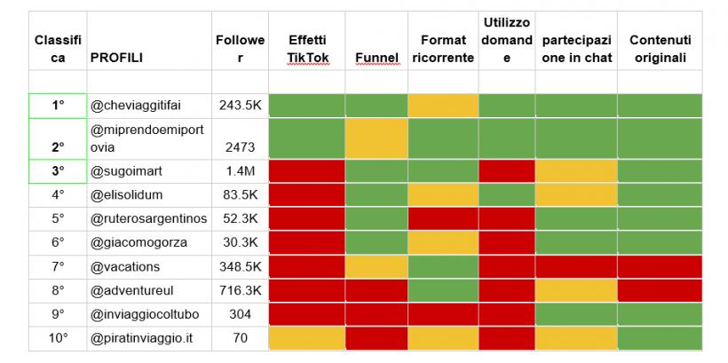 tabella tiktok blogger