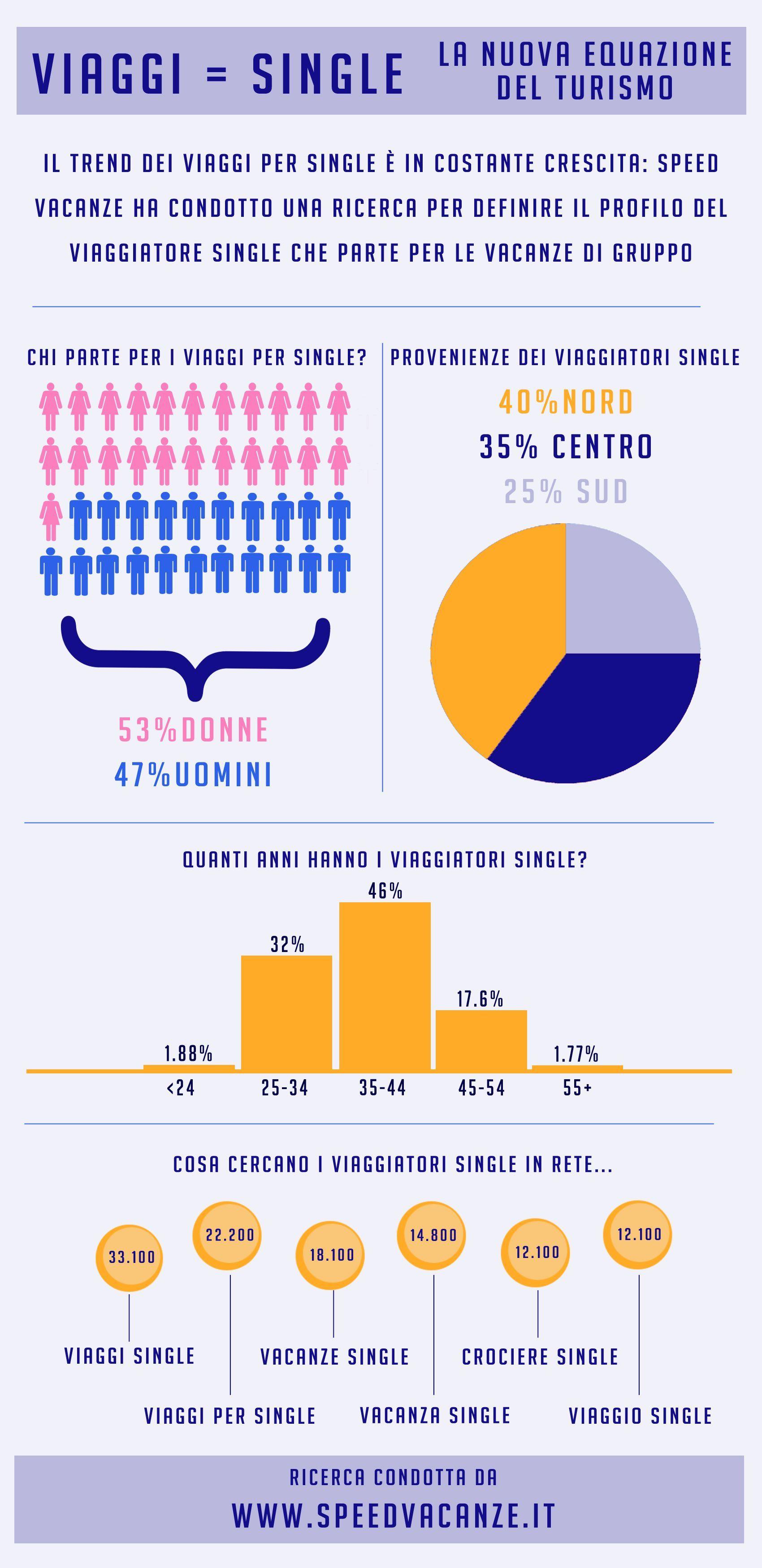 InfograficaSpeedVacanze