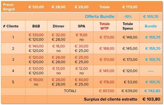 bundling-sfruttare-meglio-il-surplus-dei-clienti-aumentando-i-ricavi_mini