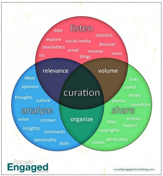 Content-Curation-Chart1-557x600