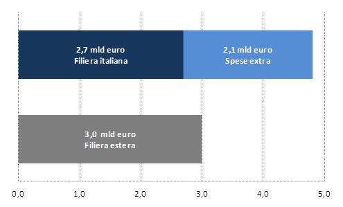 Il-contributo-all'economia-del-turismo-incoming-organizzato-2012