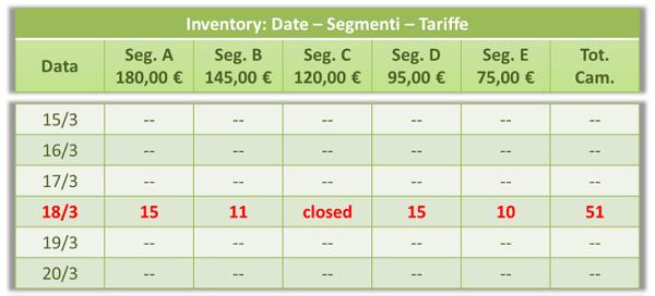 Inventory-date-segmenti-tariffe-3