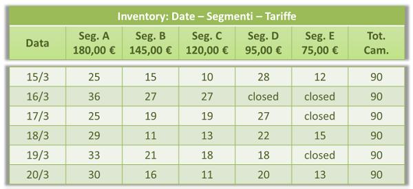Inventory-date-segmenti-tariffe2