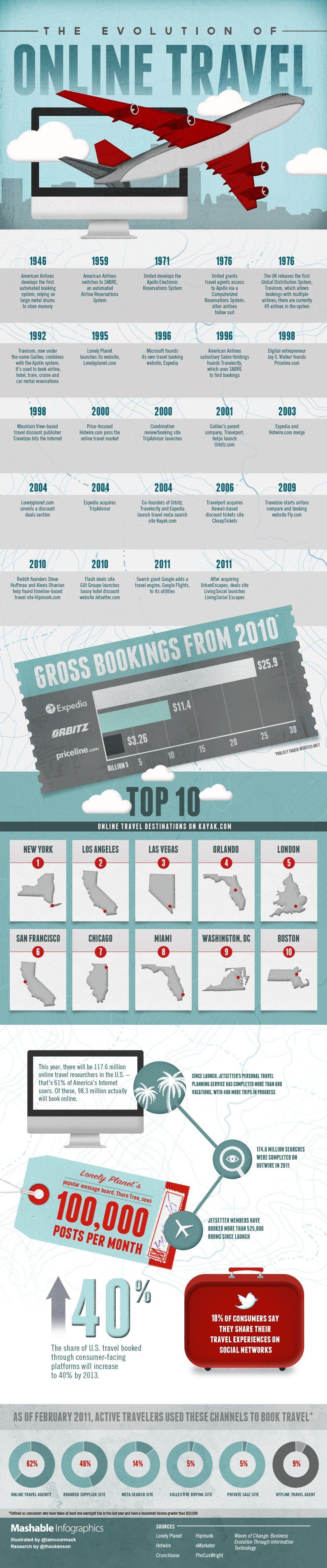 Mashable_Infographic_OnlineTravelFInal