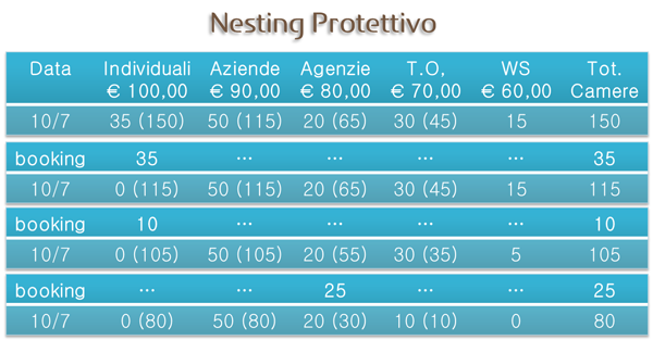 nesting-protettivo-6