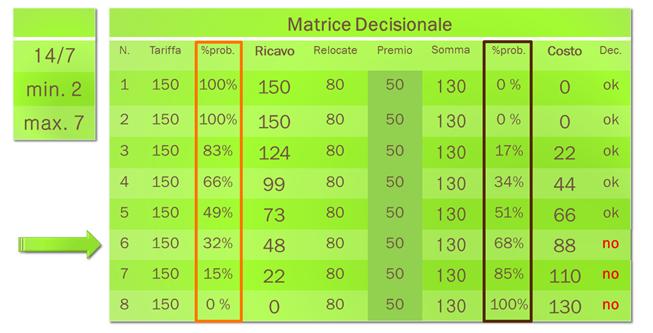 revenue-focus-matrice-decisionale4