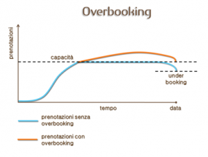 revenue-focus-overbooking-2