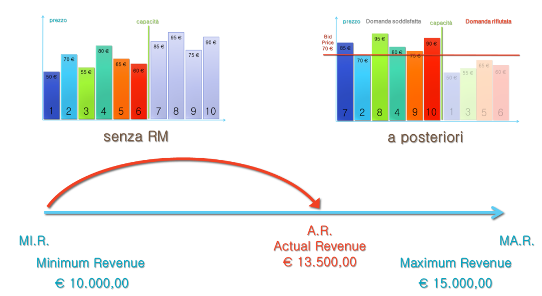 revenue previsioni due