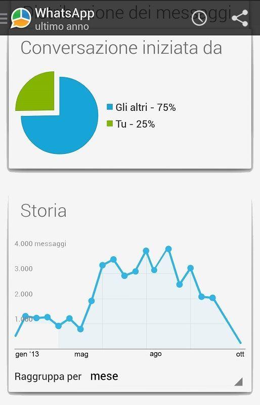 stats-whatsapp-hotel-aggiornate1