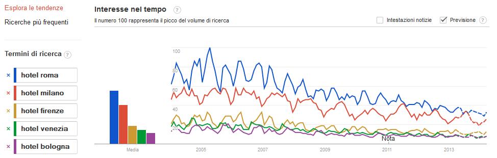 trend_ricerche_hotel_google